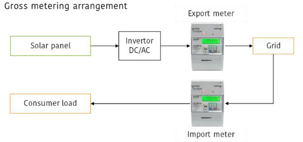 gross-metering-arrangement diag-2