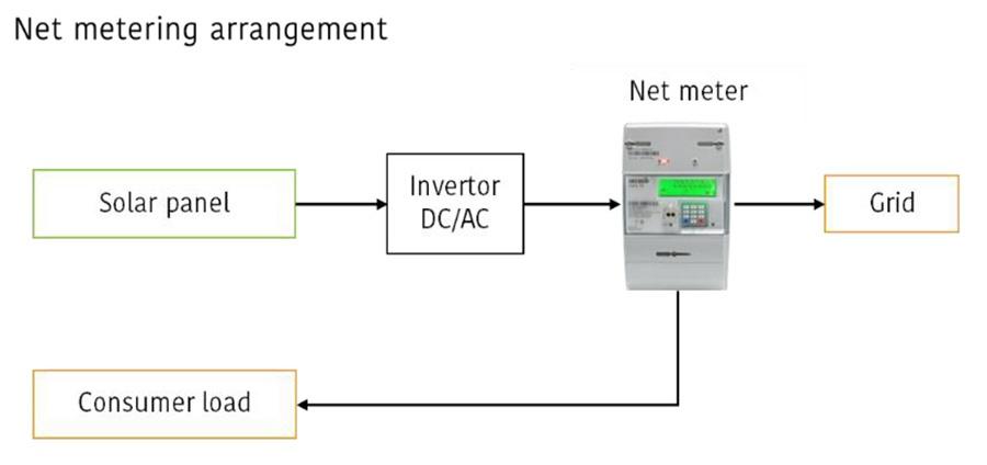 net-metering-arrangement-diag-1-1