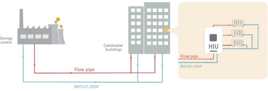 Heat network optimisation