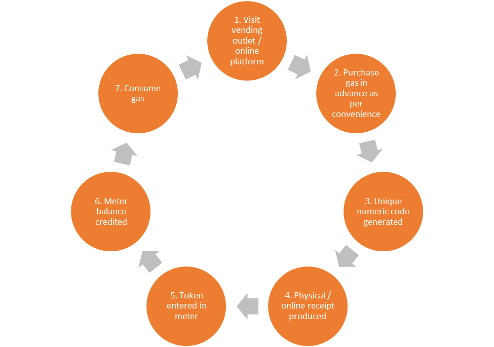 Fig 1: The prepayment metering cycle – how does it work