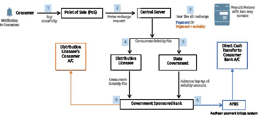 Figure - Effective DBT implementation process flow